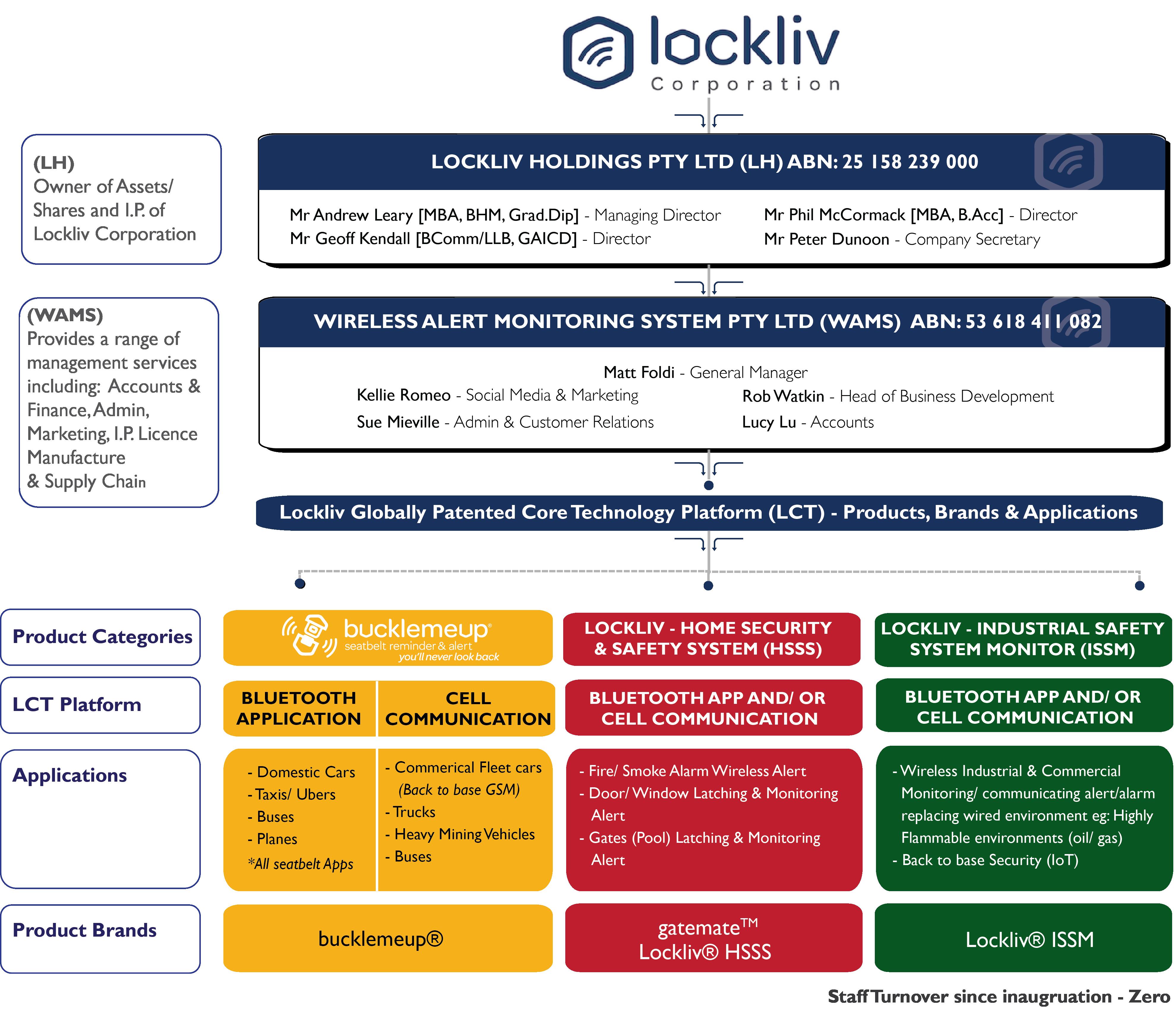 About Us - Lockliv